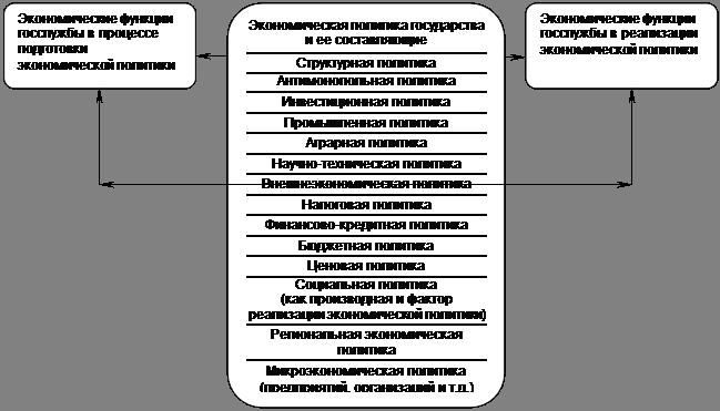 реферат функции науки управления: