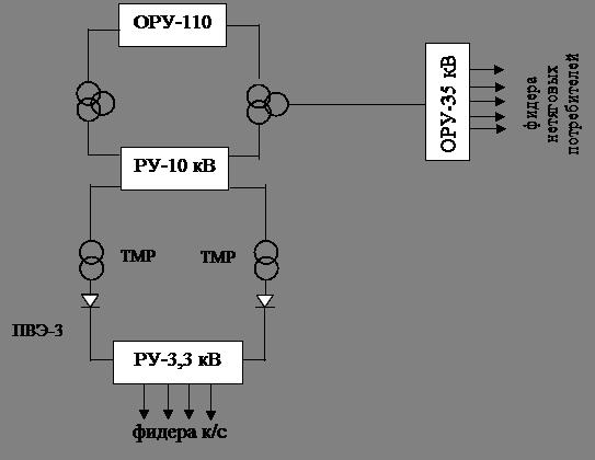 Рис. 3 Структурная схема