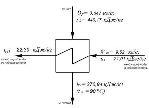 Схема пароводяного