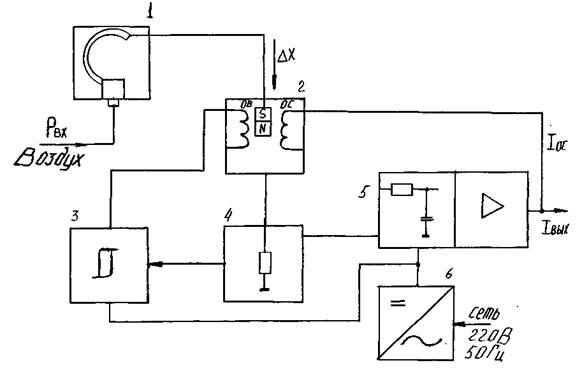2 – магнитомодуляционный