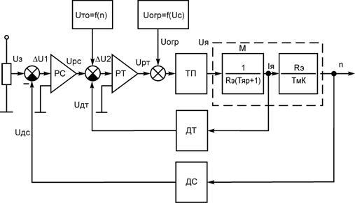 Рис. 2.1 Структурная схема