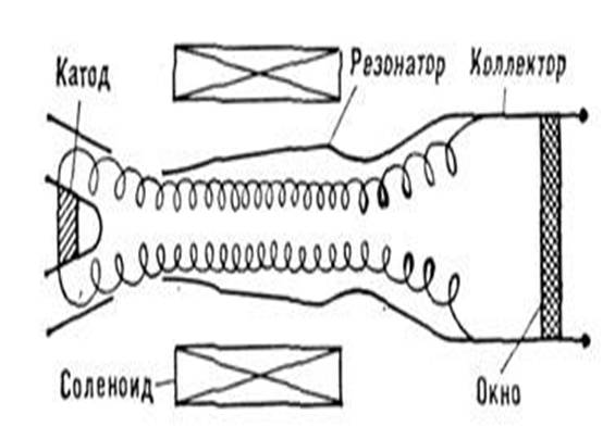 Схема гиротрона