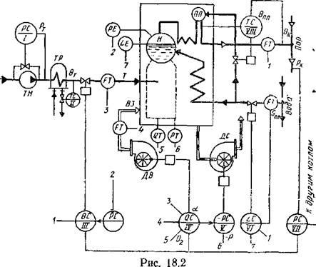 Реферат Автоматизация котельных установок и парогенераторов  Автоматизация котельных установок и парогенераторов
