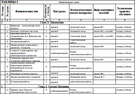 Календарно тематический план