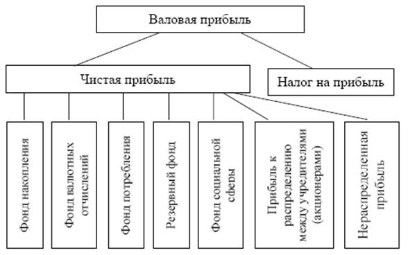 Реферат Формирование и использование прибыли ru Сайт  1395151954 1 png
