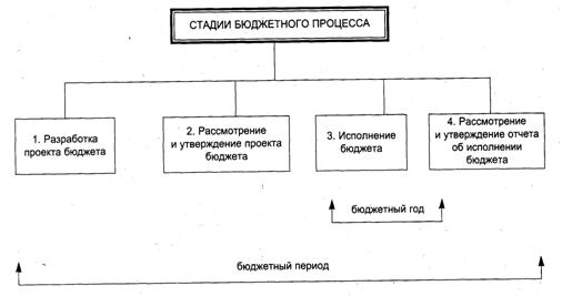 Рисунок 2 – Стадии бюджетного