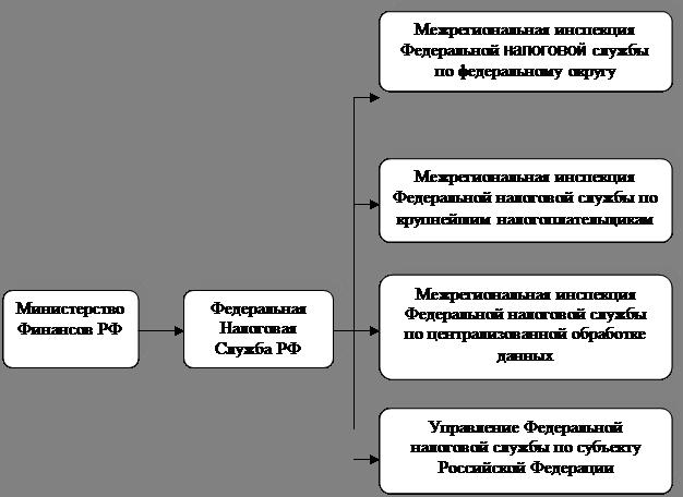 Схема подчиненности приведена
