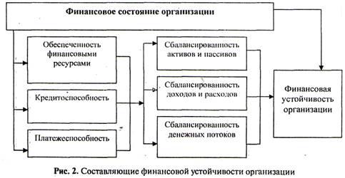Прогнозирование финансовой устойчивости предприятия реферат 9380