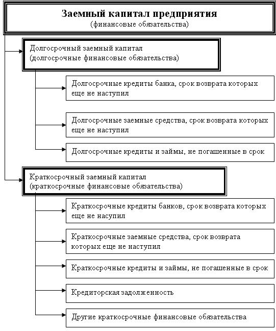 Заемные финансовые средства инвестора включают в москве