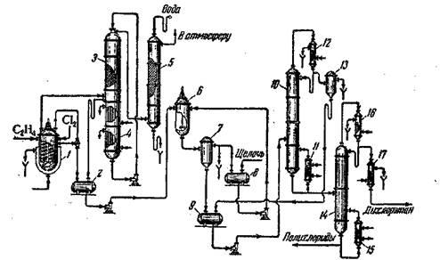 Схема производства дихлорэтана