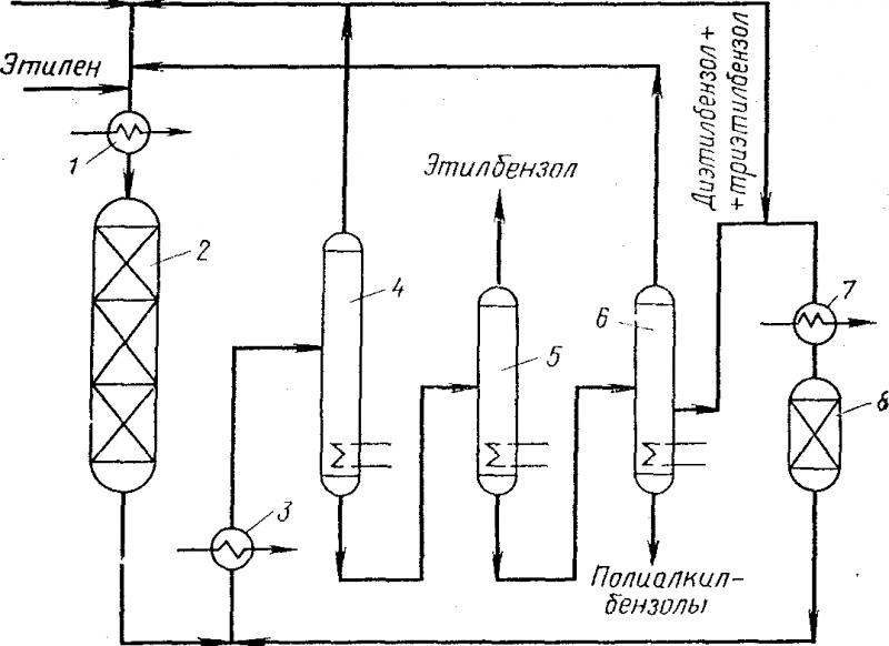 Схема синтеза этилбензола по