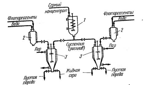 Схема получения серы из серных