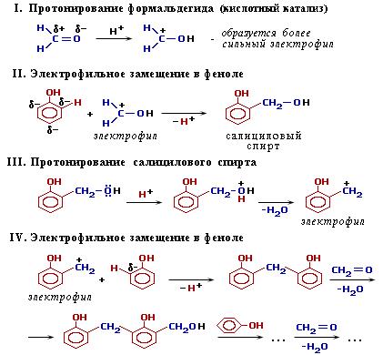 Механизм конденсации (6233