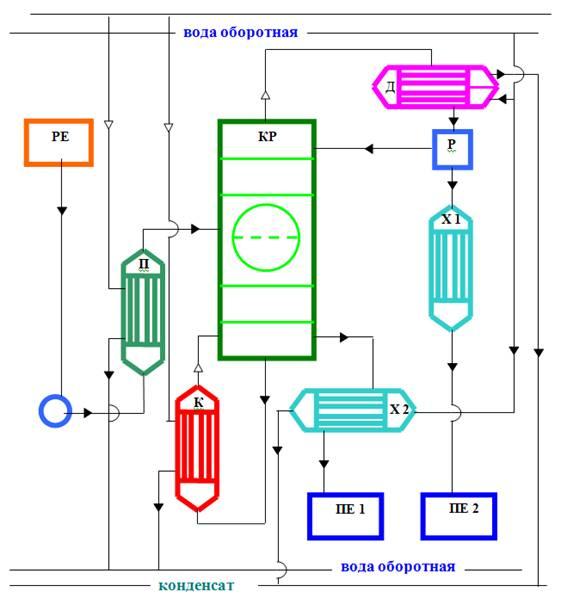 Рис 2 – Технологическая схема