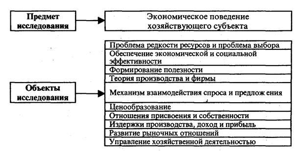 Реферат по экономике макроэкономика и микроэкономика 2340