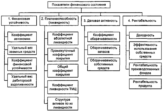 Банковское кредитование инвестиционной деятельности в