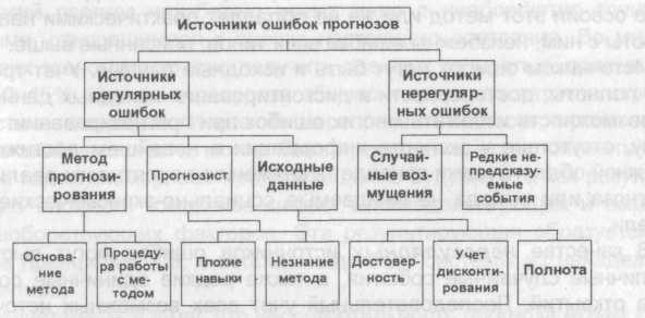 Рис. Классификация источников