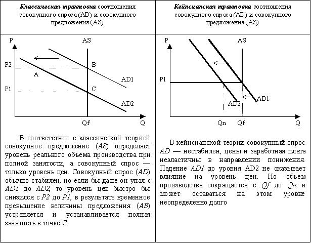 """Макроэкономическая модель """"AD"""