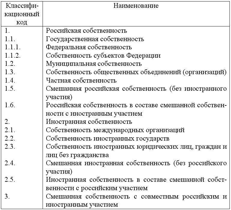 Классификатор форм