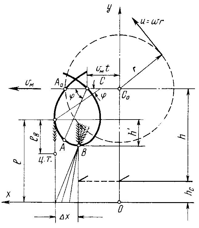 Рис.2 Схема работы мотовила