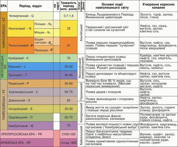 Развитие земной коры доклад 4201