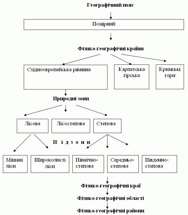 Схема физико-географического