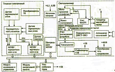 Структурная схема тахеометра