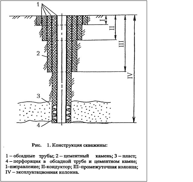 элементы технологическая оснастка обсадных колонн