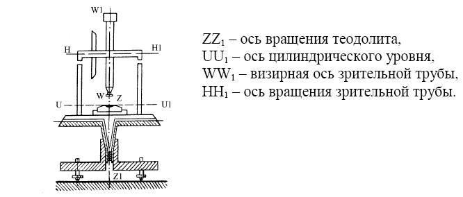 Примеры отсчётных устройств