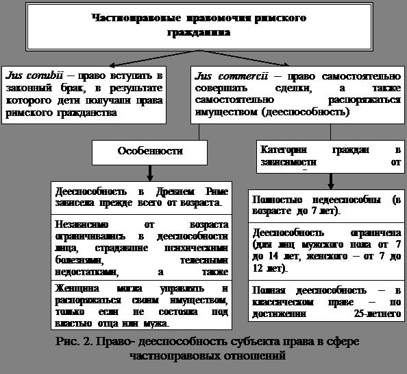 Реферат правовое положение римских граждан латинов и перегринов 3965