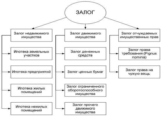 какая разница между залоговым имуществом арестованным Завьялов супругой Еленой
