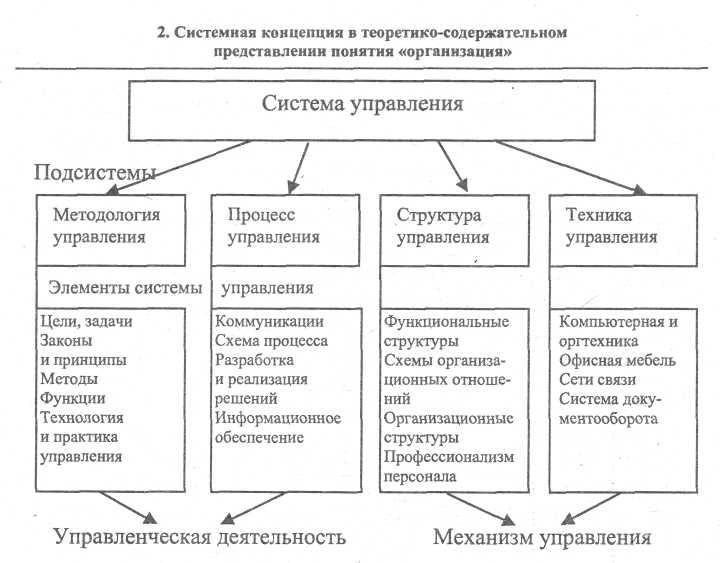 Структуру управления предприятием и составить схему управления предприятием