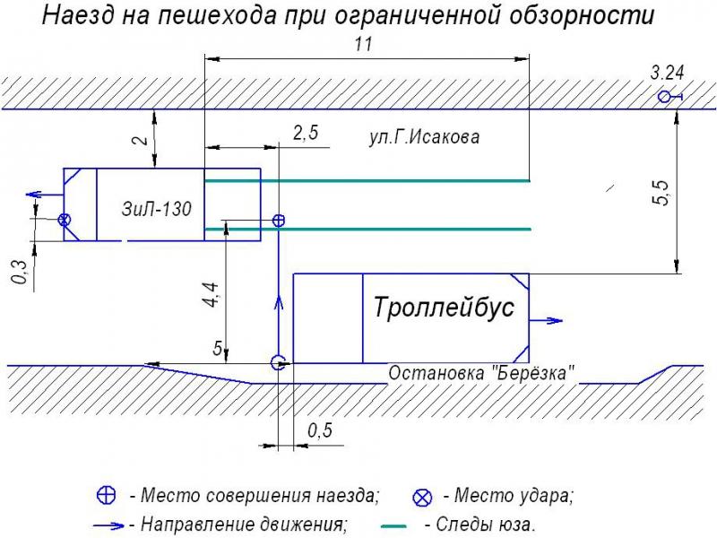 Механизм возникновения ДТП