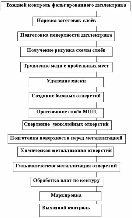 печатной платы