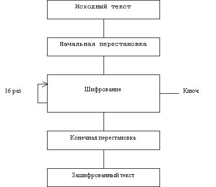 Обобщенная схема шифрования в