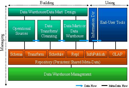 storage technology essay