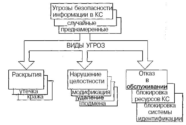 Персонал организации как фактор информационной и имущественной безопасности