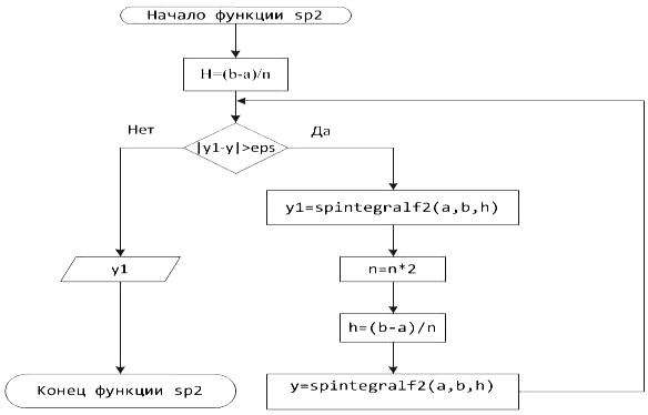 Блок-схема 15 Функция sp1