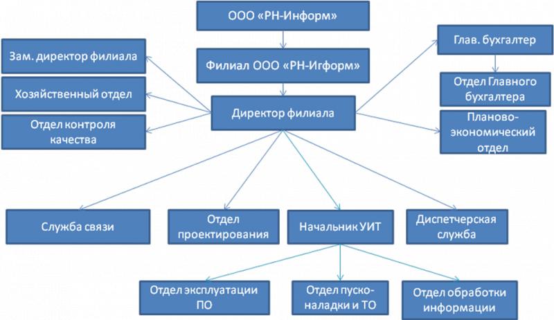 Организационная структура роснефть схема с отделами 42