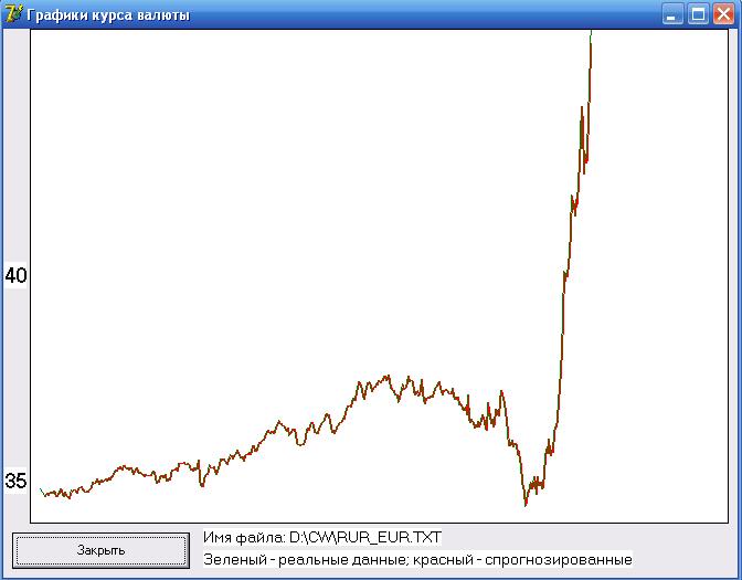 график курсов валют за последние 10 лет (сокрытие имущества): Крупным