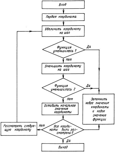 Рисунок 3 – Блок-схема метода