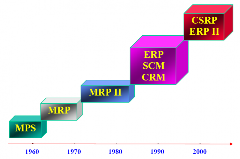 the evolution of erp systems