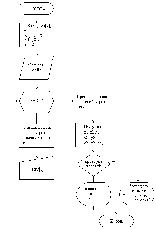 Блок-схема для функции