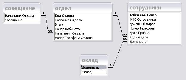 Рисунок 2 – Схема данных базы