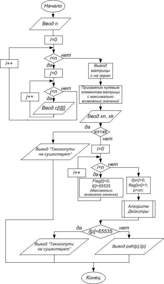 program of kruskal algorithm free programs utilities