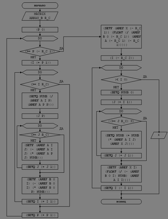Рисунок 2 - Блок-схема решения