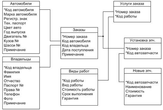Реферат База данных Автосервис в среде borland delphi  Описание таблиц