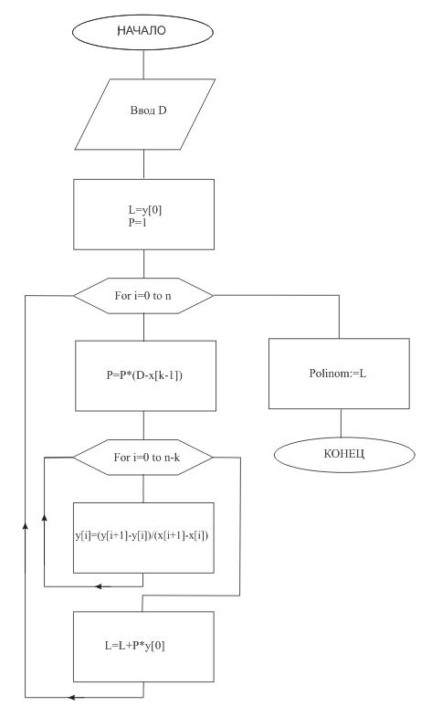 Схема алгоритма интерполяции