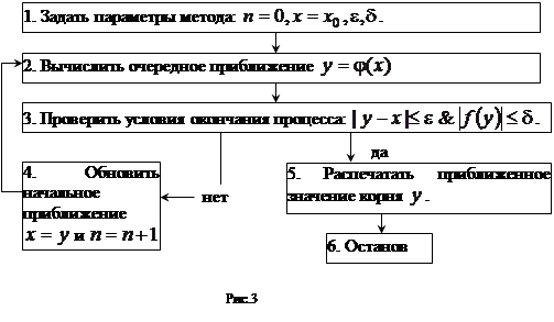 Блок-схема метода простых
