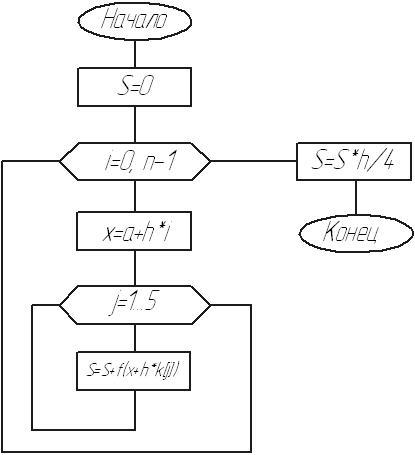 Блок-схема процедуры: метод